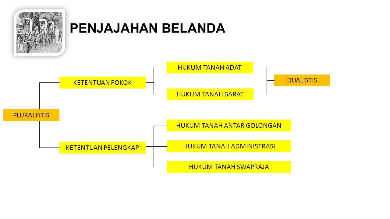 TANAH HAK INDO KAEDAH TERTULISKAEDAH TIDAK TERTULIS PEMERINTAH BELANDA PEMERINTAH SWA PRAJA HAK GRANT SULTAN HAK ULAYAT HAK MILIK HAK PAKAI APANASE STELSEL TANAH GOGOLAN/ T.