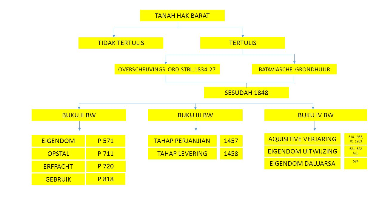 TANAH HAK BARAT TERTULIS TIDAK TERTULIS BATAVIASCHE GRONDHUUROVERSCHRIJVINGS ORD STBL.1834-27 BUKU II BW BUKU III BW BUKU IV BW EIGENDOM SESUDAH 1848
