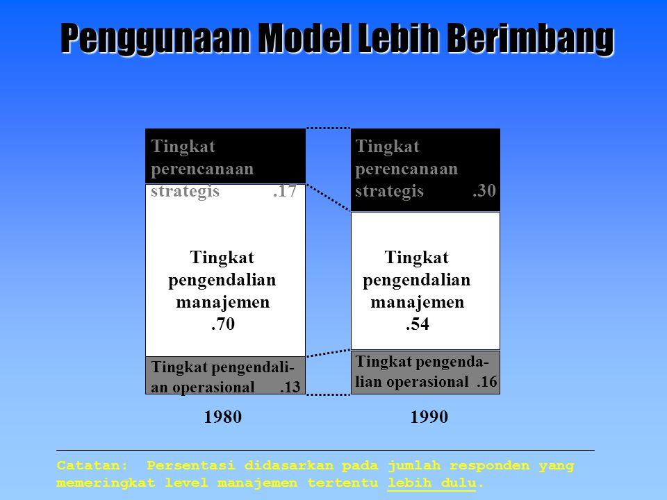 19801990 Tingkat perencanaan strategis.17 Tingkat perencanaan strategis.30 Tingkat pengendalian manajemen.70 Tingkat pengendalian manajemen.54 Tingkat