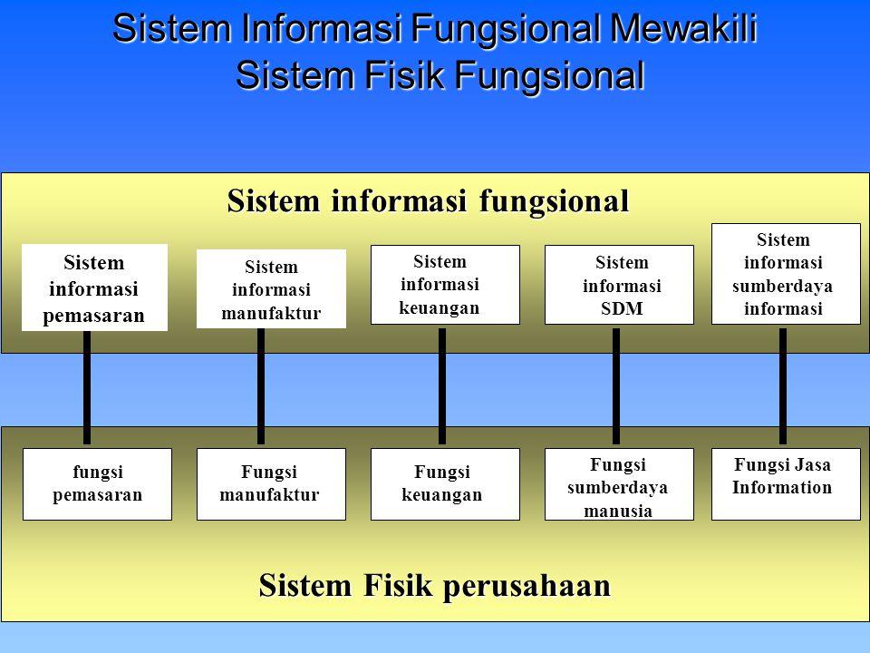 Sistem informasi fungsional Sistem informasi pemasaran Sistem informasi manufaktur Sistem informasi keuangan Sistem informasi SDM fungsi pemasaran Fun