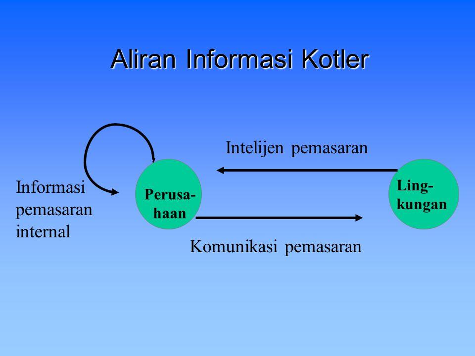 Perusa- haan Ling- kungan Intelijen pemasaran Komunikasi pemasaran Informasi pemasaran internal Aliran Informasi Kotler