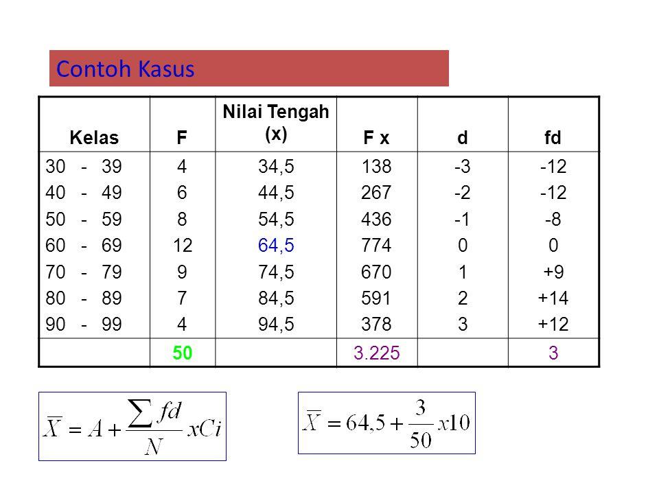 KelasF Nilai Tengah (x) F xdfd 30 - 39 40 - 49 50 - 59 60 - 69 70 - 79 80 - 89 90 - 99 4 6 8 12 9 7 4 34,5 44,5 54,5 64,5 74,5 84,5 94,5 138 267 436 7
