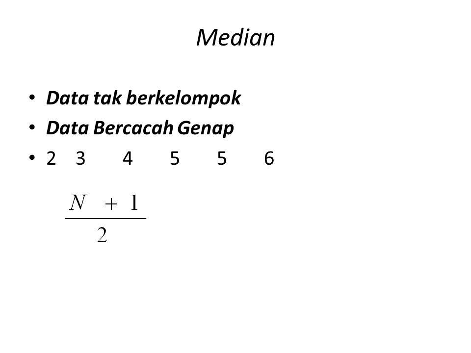 Median Data tak berkelompok Data Bercacah Genap 234556