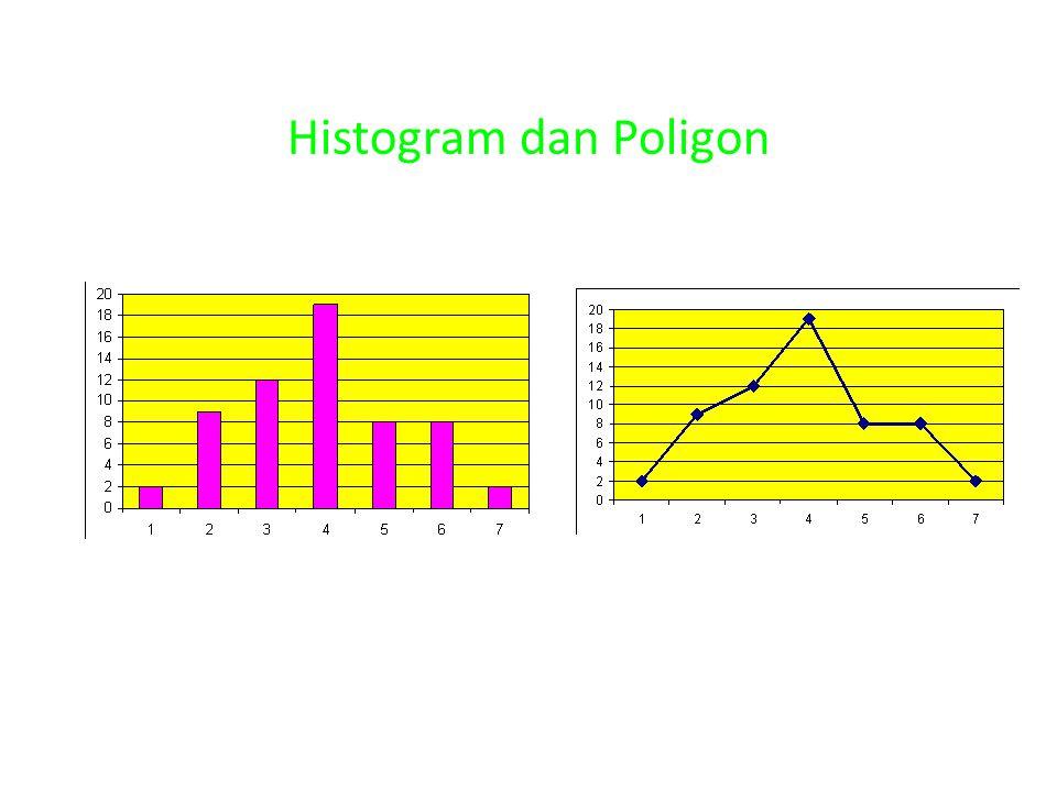 Histogram dan Poligon