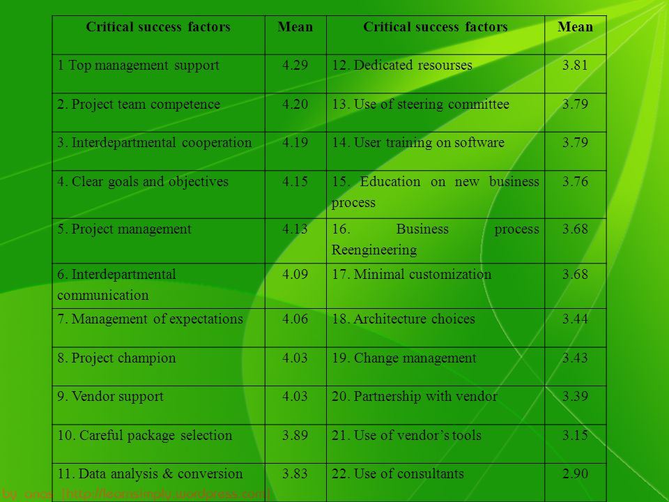 Critical success factorsMeanCritical success factorsMean 1 Top management support4.2912.
