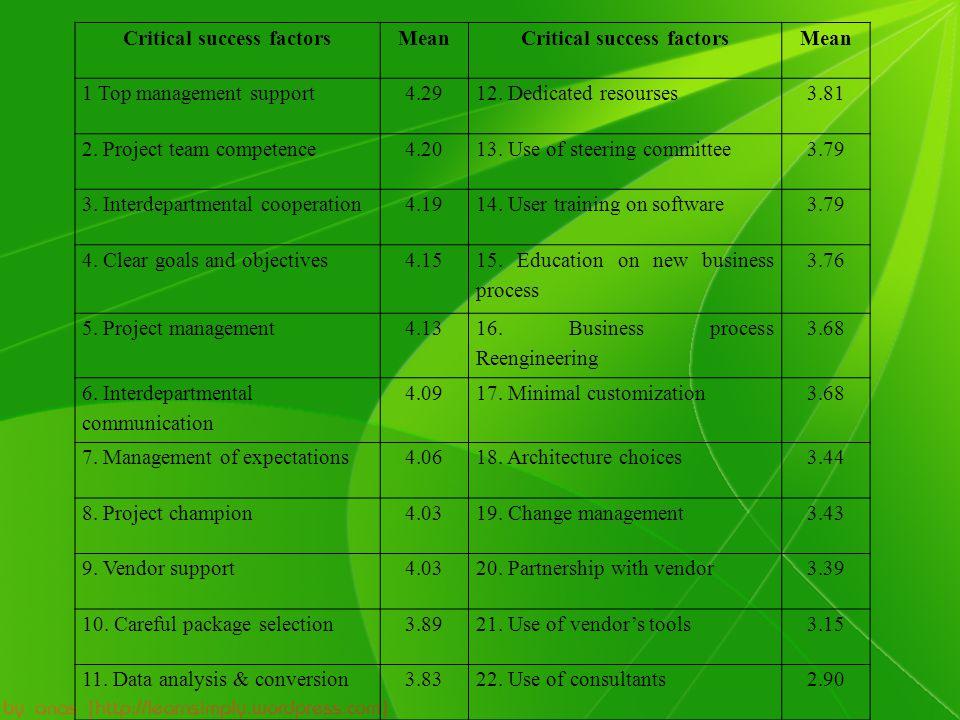 Critical success factorsMeanCritical success factorsMean 1 Top management support4.2912. Dedicated resourses3.81 2. Project team competence4.2013. Use