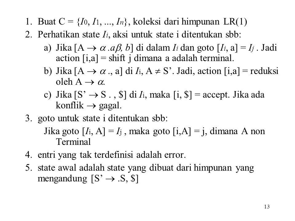 13 1.Buat C = {I 0, I 1,..., I n }, koleksi dari himpunan LR(1) 2.Perhatikan state I i, aksi untuk state i ditentukan sbb: a)Jika [A  .a , b] di da