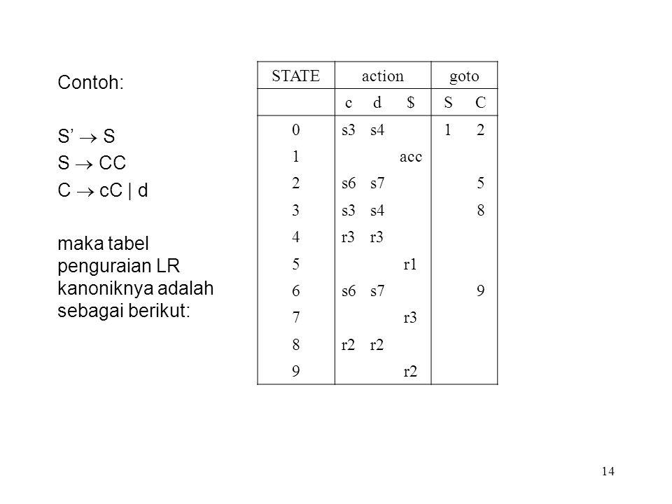 14 Contoh: S'  S S  CC C  cC | d maka tabel penguraian LR kanoniknya adalah sebagai berikut: STATEactiongoto cd$SC 0s3s412 1acc 2s6s75 3s3s48 4r3 5