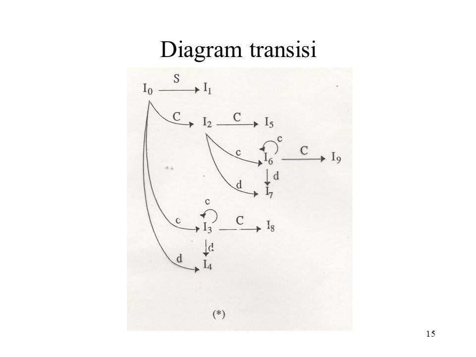15 Diagram transisi