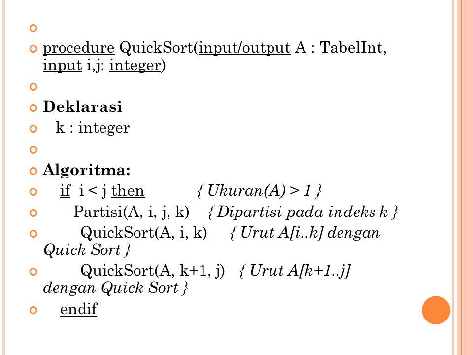 procedure Partisi(input/output A : TabelInt, input i, j : integer, output q : integer) Deklarasi pivot, temp : integer Algoritma: pivot  A[(i + j) div 2] { pivot = elemen tengah} p  i q  j repeat while A[p] < pivot do p  p + 1 endwhile { A[p] >= pivot} while A[q] > pivot do q  q – 1 endwhile { A[q] <= pivot} if p  q then {pertukarkan A[p] dengan A[q] } temp  A[p] A[p]  A[q] A[q]  temp {tentukan awal pemindaian berikutnya } p  p + 1 q  q - 1 endif until p > q