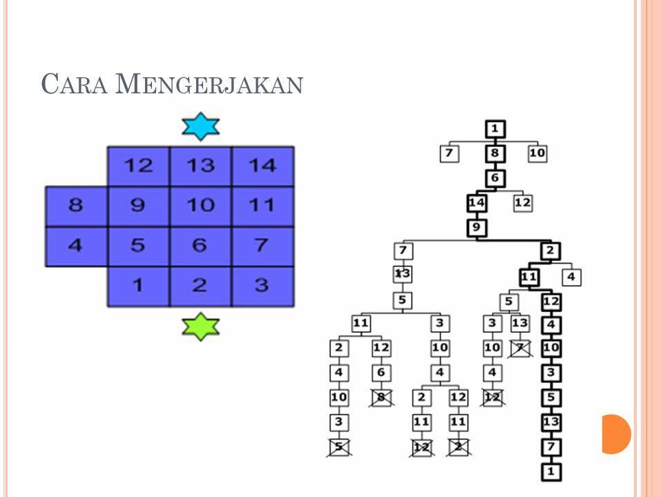 F IBONACCI (D YNAMIC P ROGRAMMING ) Ada algoritma fibonacci seperti ini Input(keberapa) F[0]<-0; F[1]<-1; i traversal 2..