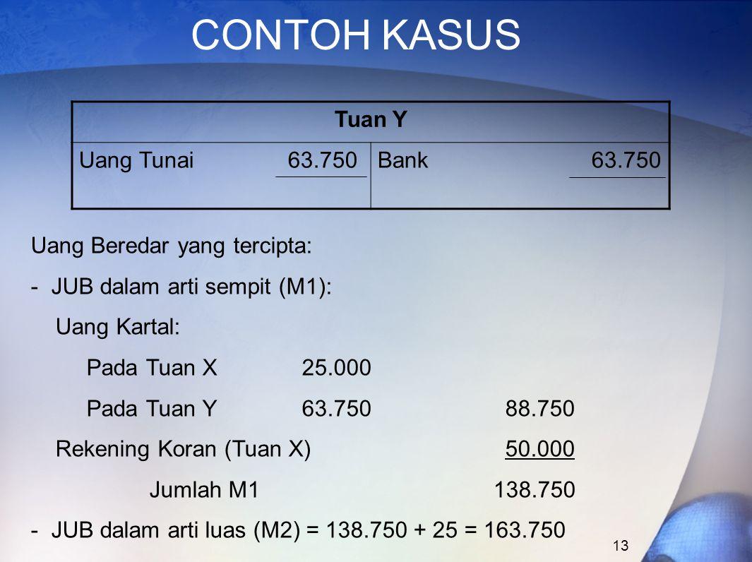 13 CONTOH KASUS Tuan Y Uang Tunai 63.750Bank 63.750 Uang Beredar yang tercipta: - JUB dalam arti sempit (M1): Uang Kartal: Pada Tuan X25.000 Pada Tuan