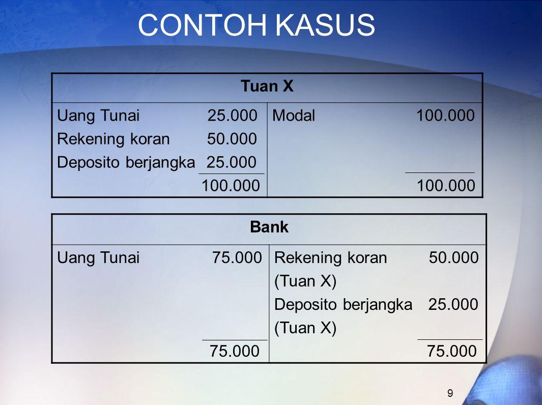 9 CONTOH KASUS Tuan X Uang Tunai 25.000 Rekening koran 50.000 Deposito berjangka 25.000 100.000 Modal 100.000 100.000 Bank Uang Tunai 75.000 75.000 Re