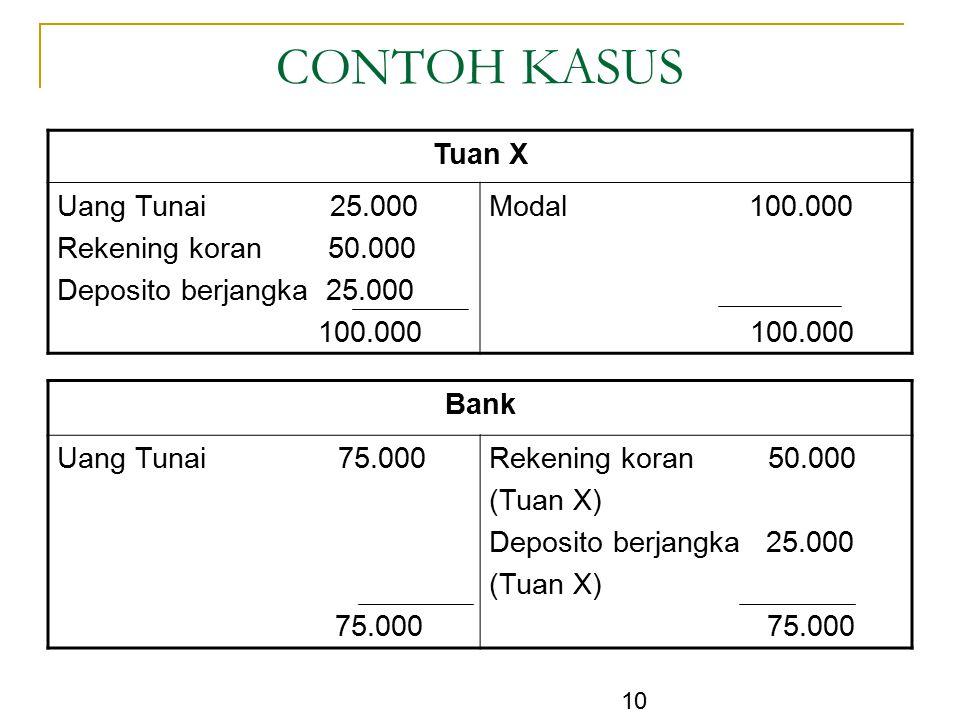 10 CONTOH KASUS Tuan X Uang Tunai 25.000 Rekening koran 50.000 Deposito berjangka 25.000 100.000 Modal 100.000 100.000 Bank Uang Tunai 75.000 75.000 R