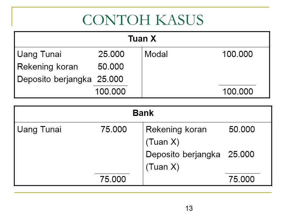 13 CONTOH KASUS Tuan X Uang Tunai 25.000 Rekening koran 50.000 Deposito berjangka 25.000 100.000 Modal 100.000 100.000 Bank Uang Tunai 75.000 75.000 R