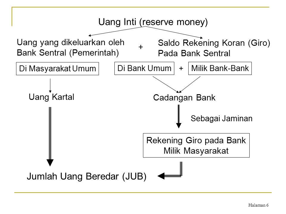 Halaman 6 Uang Inti (reserve money) Uang yang dikeluarkan oleh Bank Sentral (Pemerintah) Saldo Rekening Koran (Giro) Pada Bank Sentral Di Masyarakat U