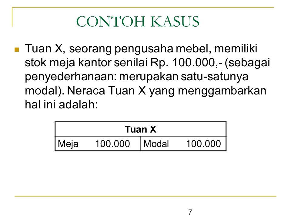 7 CONTOH KASUS Tuan X, seorang pengusaha mebel, memiliki stok meja kantor senilai Rp. 100.000,- (sebagai penyederhanaan: merupakan satu-satunya modal)