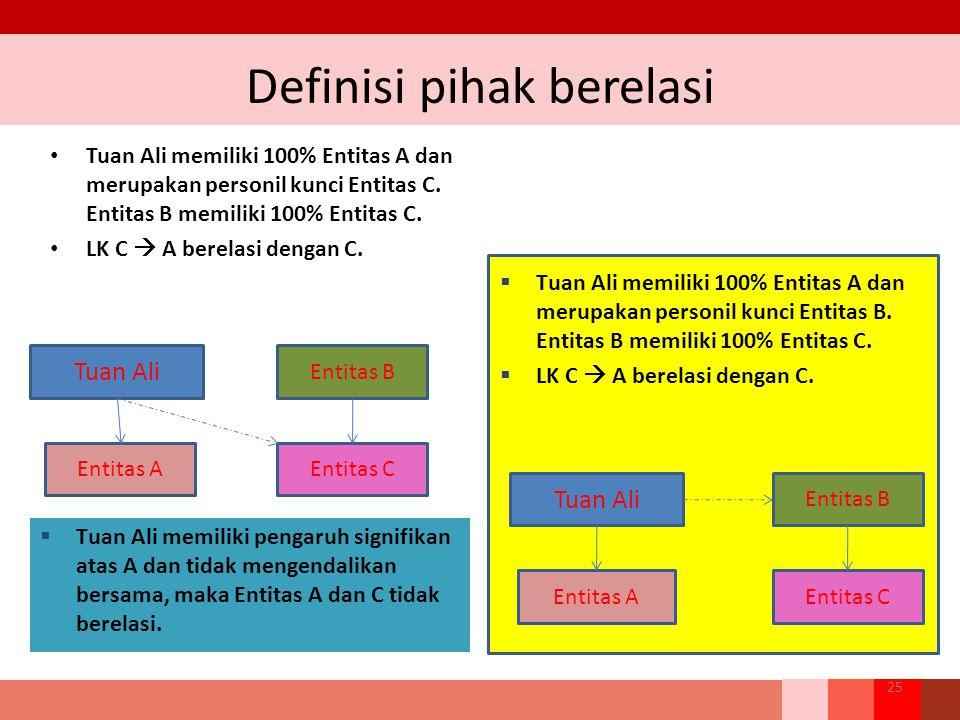 Definisi pihak berelasi Tuan Ali memiliki 100% Entitas A dan merupakan personil kunci Entitas C. Entitas B memiliki 100% Entitas C. LK C  A berelasi