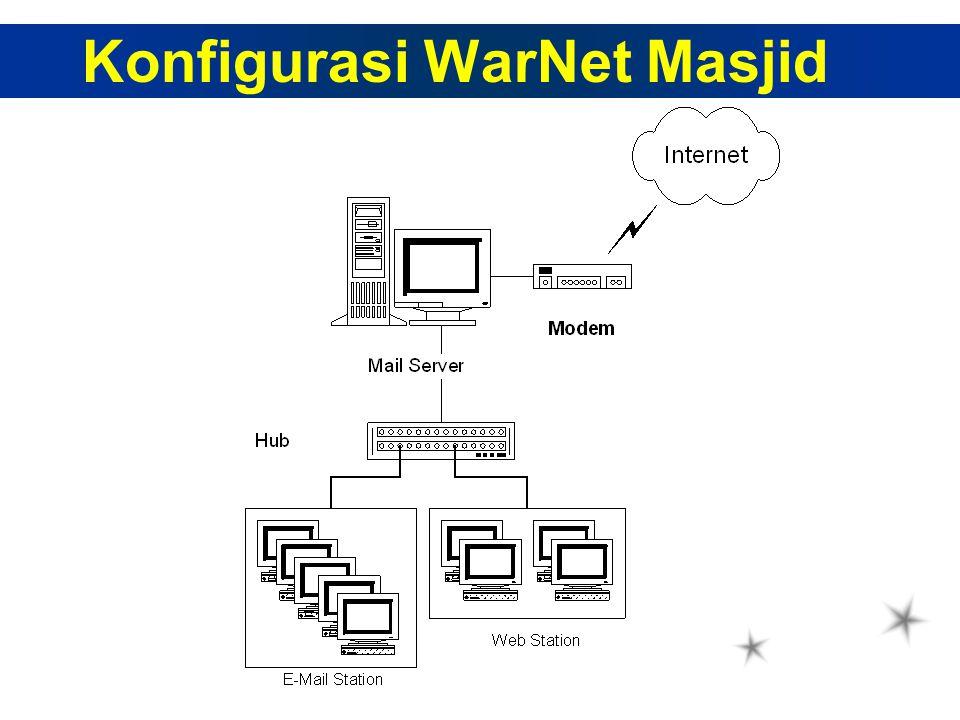 Konfigurasi WarNet Masjid