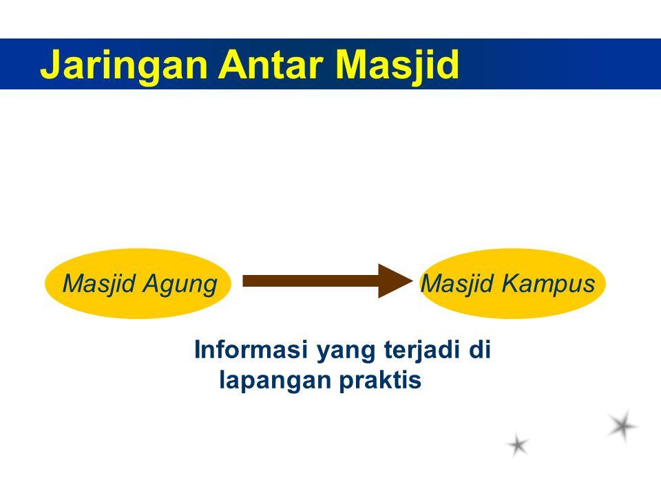 Jaringan Antar Masjid Masjid AgungMasjid Kampus Informasi yang terjadi di lapangan praktis