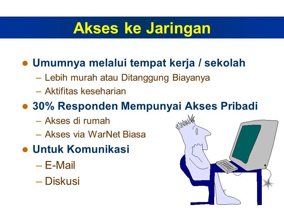 Umumnya melalui tempat kerja / sekolah –Lebih murah atau Ditanggung Biayanya –Aktifitas keseharian 30% Responden Mempunyai Akses Pribadi –Akses di rumah –Akses via WarNet Biasa Untuk Komunikasi –E-Mail –Diskusi Akses ke Jaringan