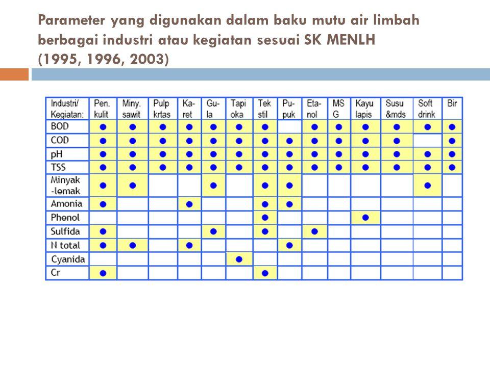 Parameter yang digunakan dalam baku mutu air limbah berbagai industri atau kegiatan sesuai SK MENLH (1995, 1996, 2003)