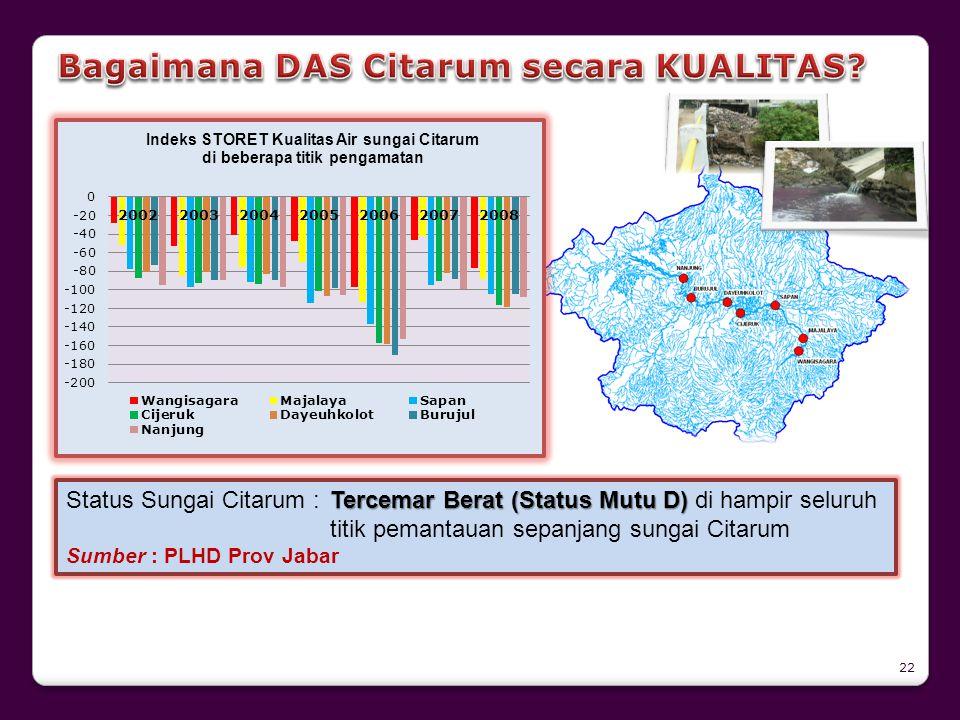 Tercemar Berat (Status Mutu D) Status Sungai Citarum : Tercemar Berat (Status Mutu D) di hampir seluruh titik pemantauan sepanjang sungai Citarum Sumb