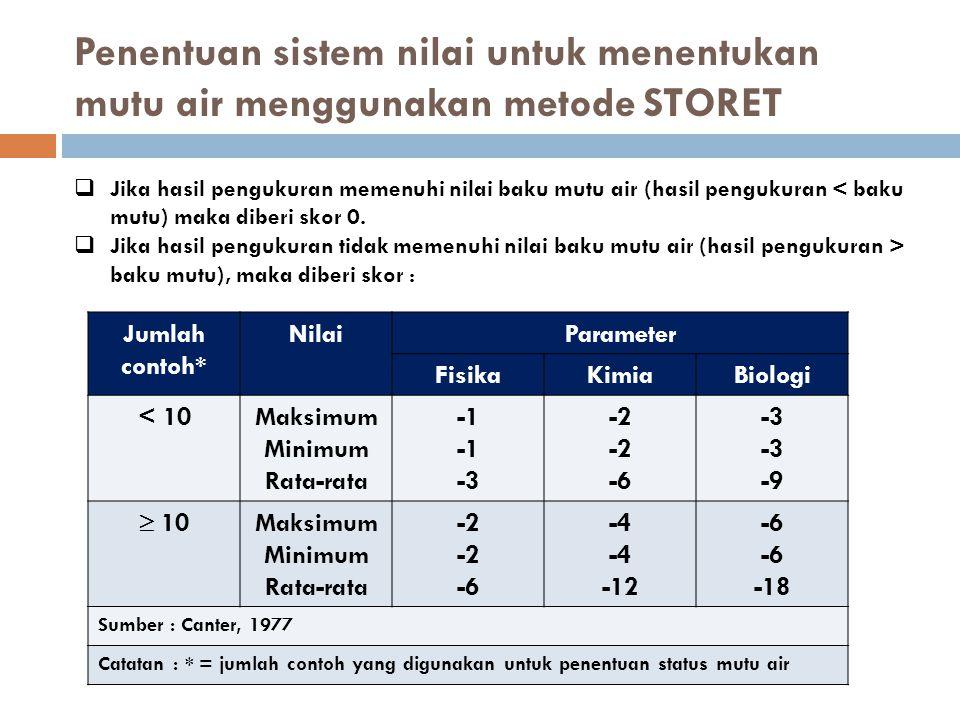 Penentuan sistem nilai untuk menentukan mutu air menggunakan metode STORET Jumlah contoh* NilaiParameter FisikaKimiaBiologi < 10Maksimum Minimum Rata-