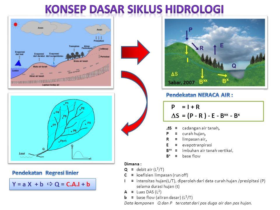 Sabar, 2007 I P = I + R  S= (P - R ) - E - B xx - B x  S = cadangan air tanah, P = curah hujan, R= limpasan air, E= evapotranpirasi B xx = imbuhan a