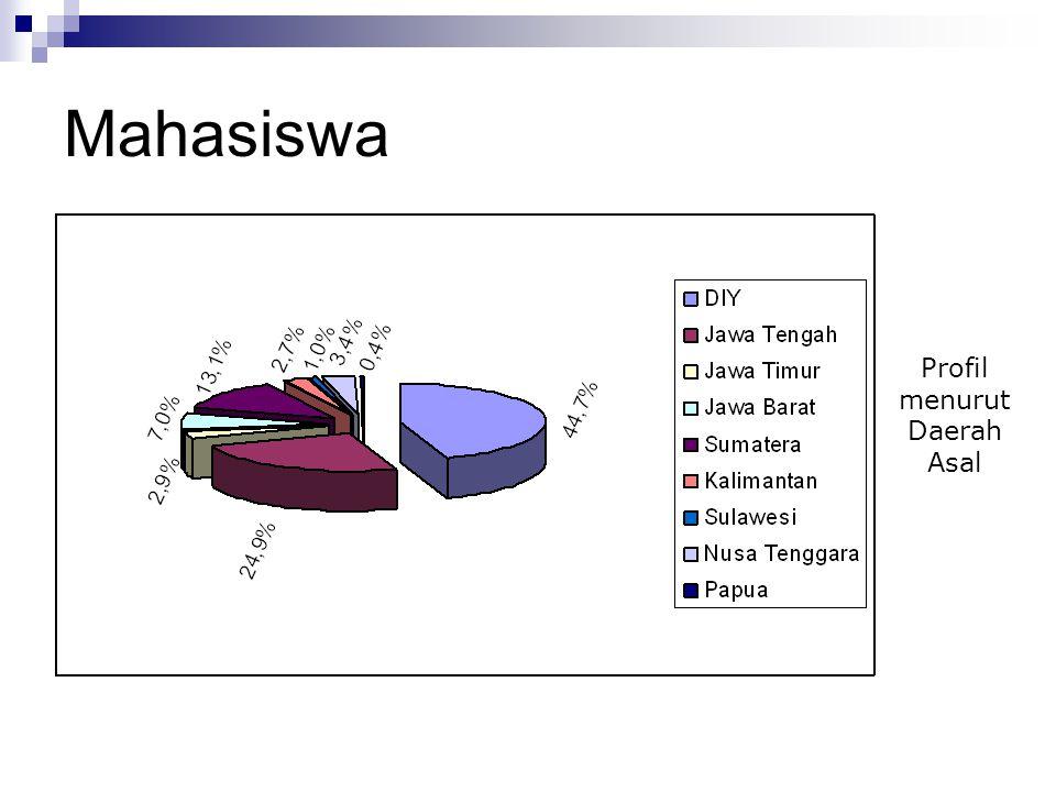Mahasiswa Profil menurut Daerah Asal