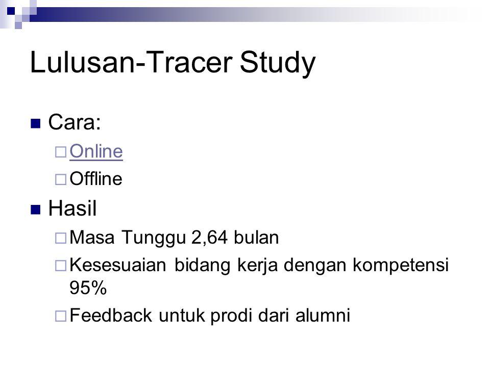 Lulusan-Tracer Study Cara:  Online Online  Offline Hasil  Masa Tunggu 2,64 bulan  Kesesuaian bidang kerja dengan kompetensi 95%  Feedback untuk p