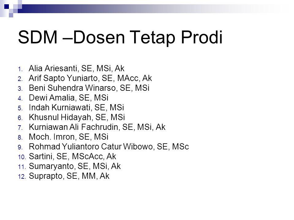 SDM –Dosen Tetap Prodi 1. Alia Ariesanti, SE, MSi, Ak 2. Arif Sapto Yuniarto, SE, MAcc, Ak 3. Beni Suhendra Winarso, SE, MSi 4. Dewi Amalia, SE, MSi 5