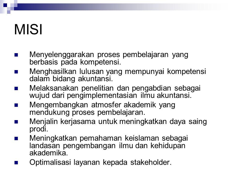 Mahasiswa Tingkat Keketatan Seleksi