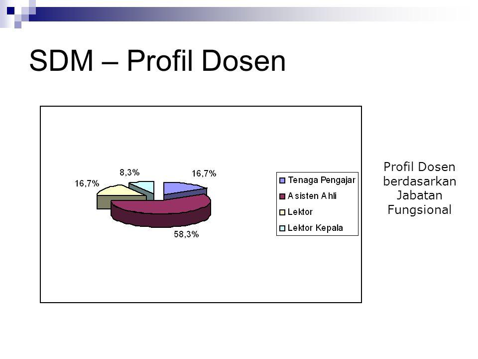 SDM – Profil Dosen Profil Dosen berdasarkan Jabatan Fungsional