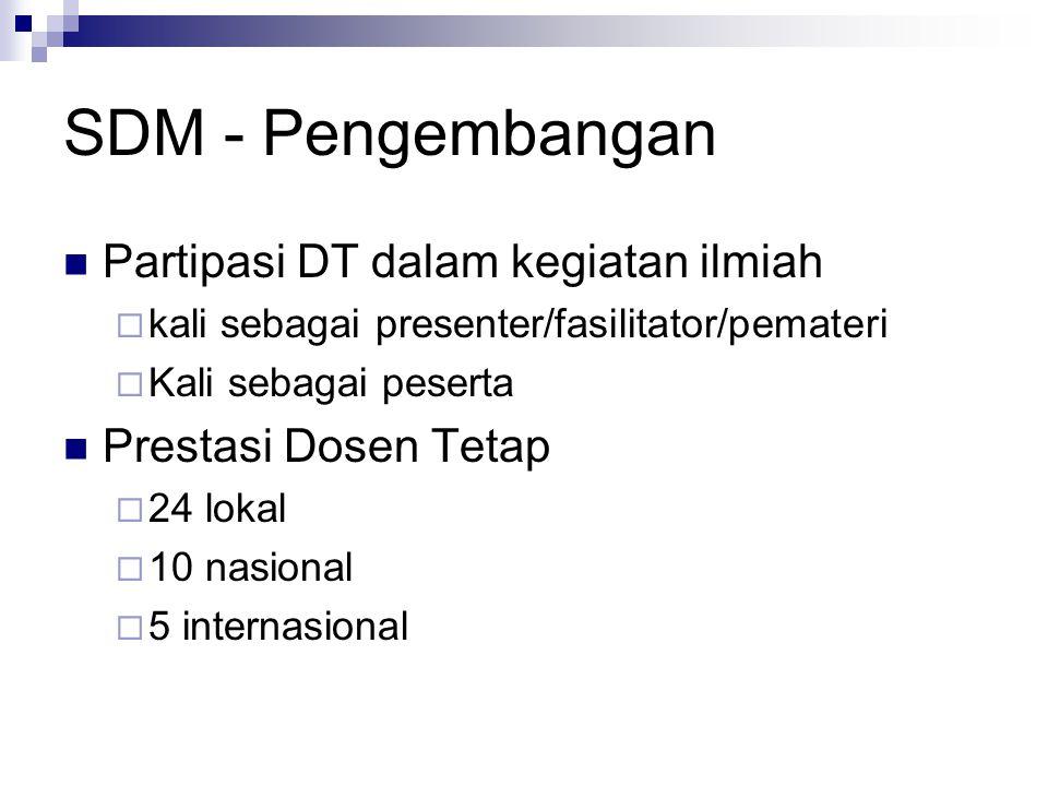 SDM - Pengembangan Partipasi DT dalam kegiatan ilmiah  kali sebagai presenter/fasilitator/pemateri  Kali sebagai peserta Prestasi Dosen Tetap  24 l