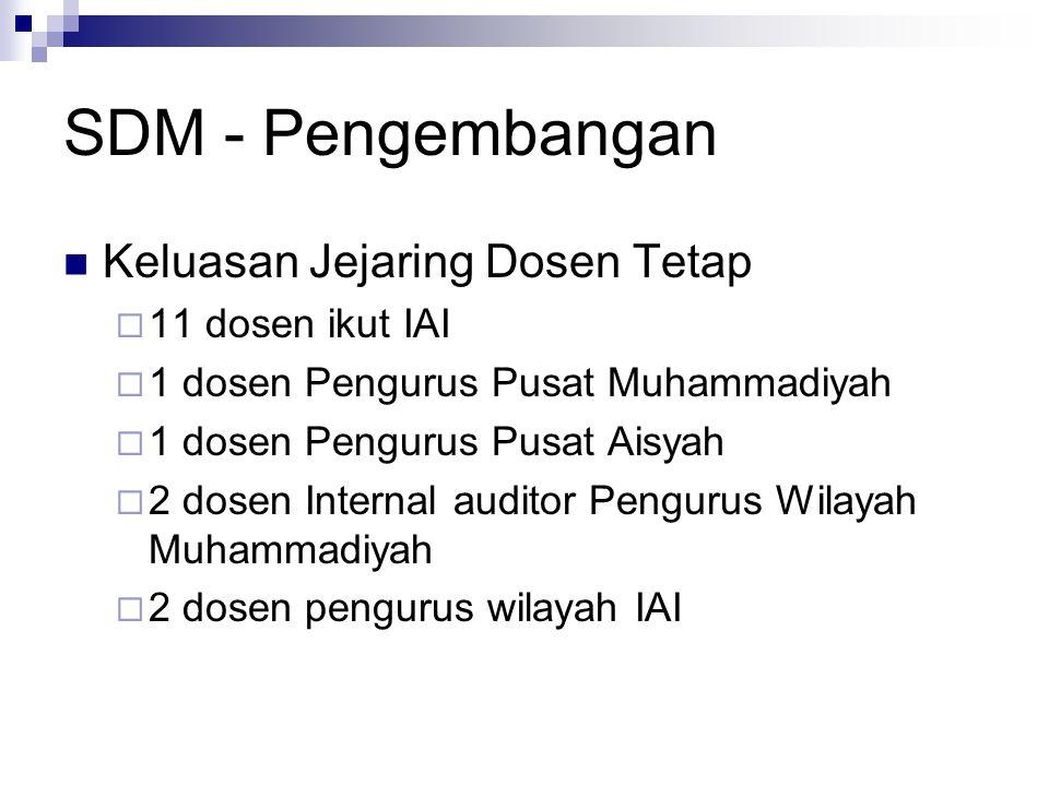 SDM - Pengembangan Keluasan Jejaring Dosen Tetap  11 dosen ikut IAI  1 dosen Pengurus Pusat Muhammadiyah  1 dosen Pengurus Pusat Aisyah  2 dosen I