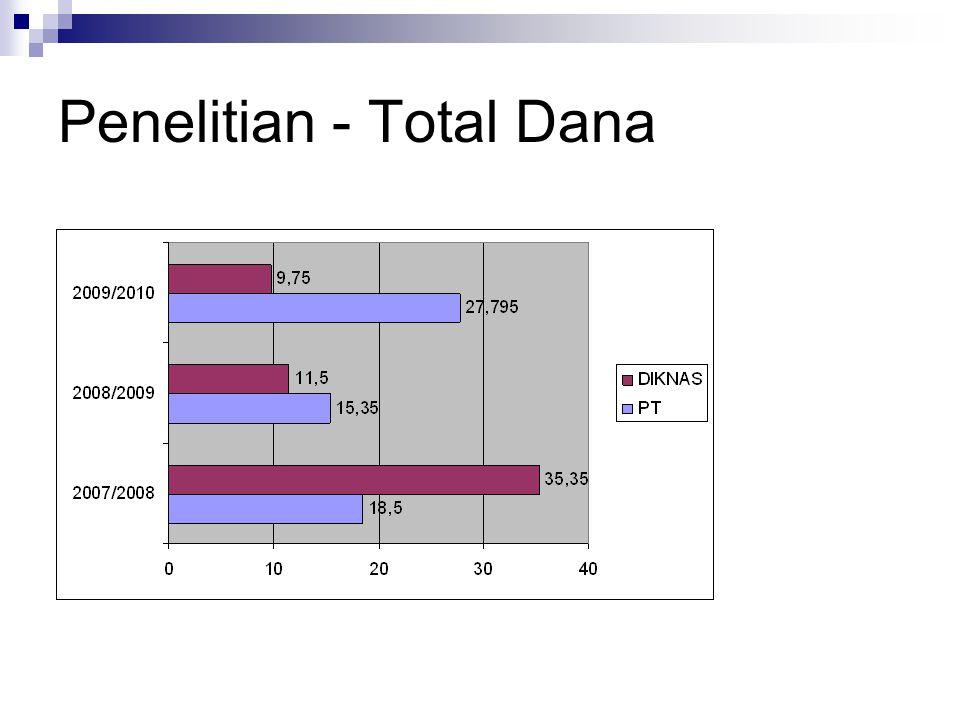 Penelitian - Total Dana