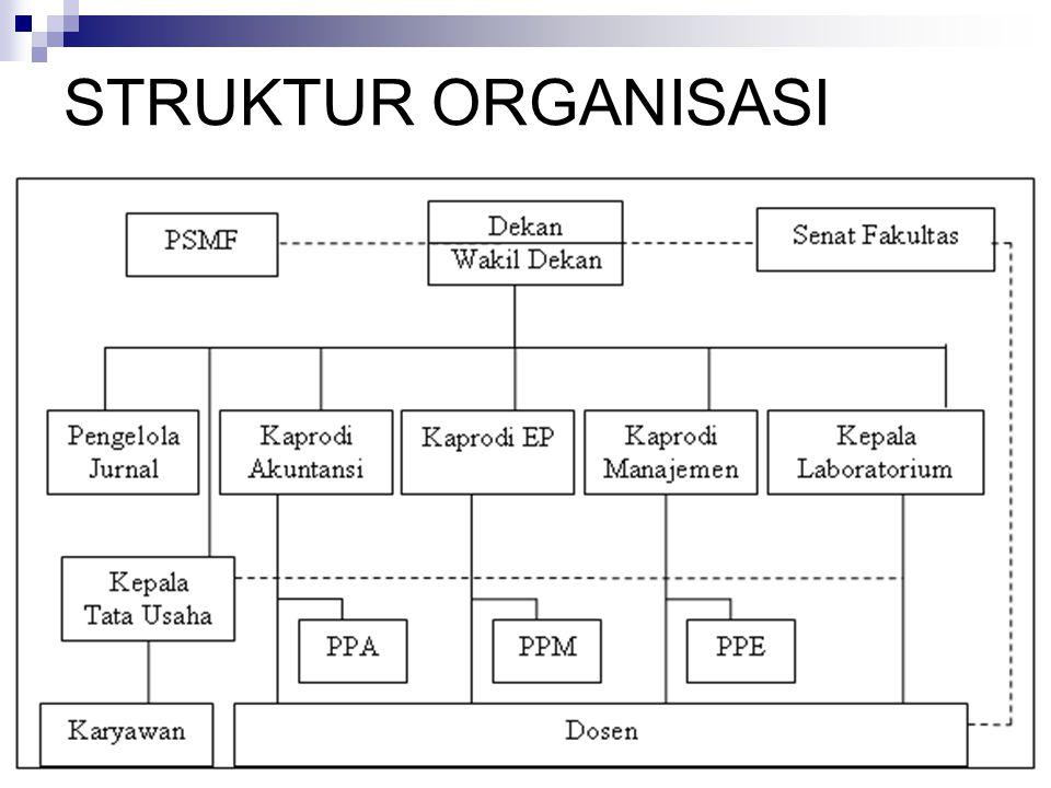 SDM –Dosen Tetap Prodi 1.Alia Ariesanti, SE, MSi, Ak 2.