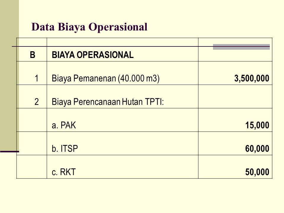 Data Biaya Operasional B BIAYA OPERASIONAL 1 Biaya Pemanenan (40.000 m3) 3,500,000 2 Biaya Perencanaan Hutan TPTI: a. PAK 15,000 b. ITSP 60,000 c. RKT