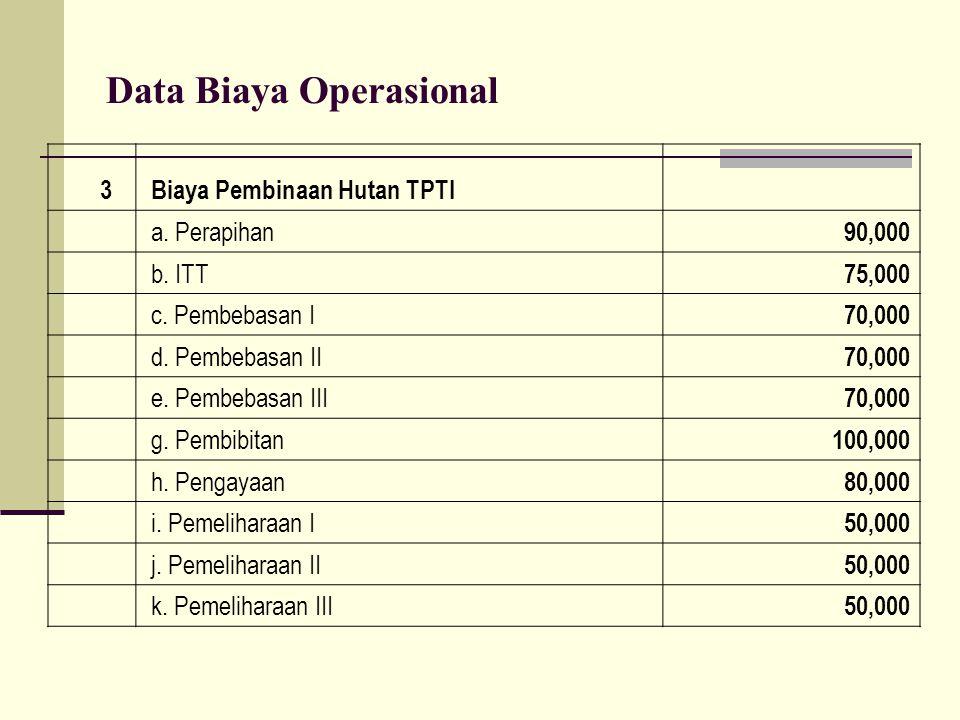 Data Biaya Operasional 3 Biaya Pembinaan Hutan TPTI a. Perapihan 90,000 b. ITT 75,000 c. Pembebasan I 70,000 d. Pembebasan II 70,000 e. Pembebasan III