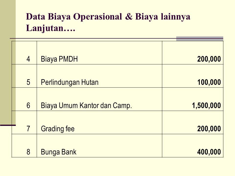 Data Biaya Operasional & Biaya lainnya Lanjutan…. 4 Biaya PMDH 200,000 5 Perlindungan Hutan 100,000 6 Biaya Umum Kantor dan Camp. 1,500,000 7 Grading