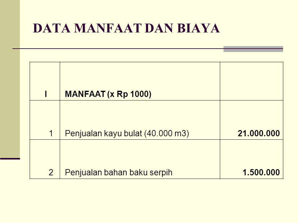 DATA MANFAAT DAN BIAYA I MANFAAT (x Rp 1000) 1 Penjualan kayu bulat (40.000 m3)21.000.000 2 Penjualan bahan baku serpih 1.500.000