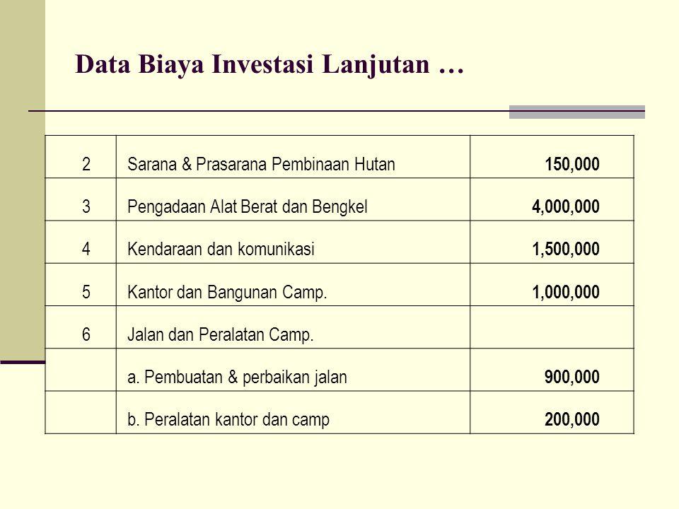 Data Biaya Investasi Lanjutan … 2 Sarana & Prasarana Pembinaan Hutan 150,000 3 Pengadaan Alat Berat dan Bengkel 4,000,000 4 Kendaraan dan komunikasi 1