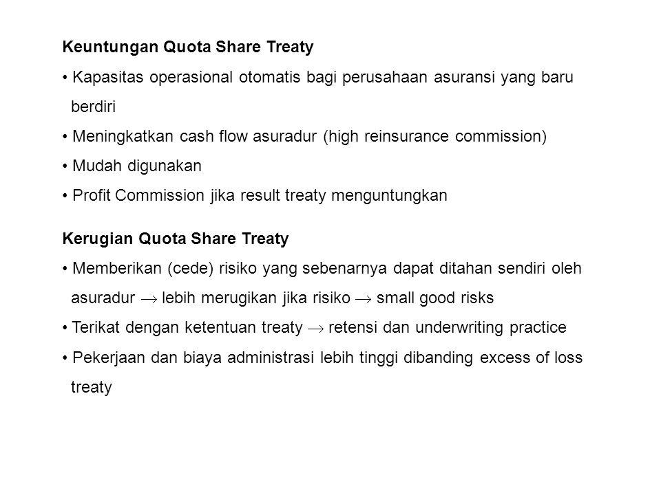 Keuntungan Quota Share Treaty Kapasitas operasional otomatis bagi perusahaan asuransi yang baru berdiri Meningkatkan cash flow asuradur (high reinsura