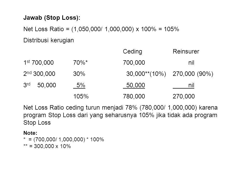 Jawab (Stop Loss): Net Loss Ratio = (1,050,000/ 1,000,000) x 100% = 105% Distribusi kerugian CedingReinsurer 1 st 700,00070%*700,000 nil 2 nd 300,0003