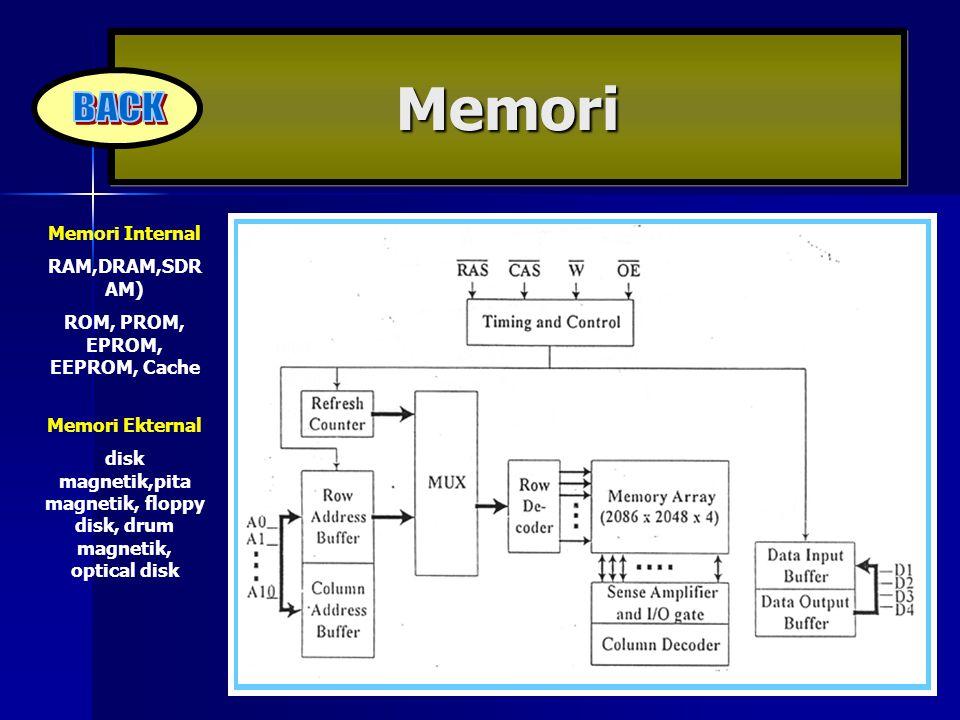 Memori Memori Internal RAM,DRAM,SDR AM) ROM, PROM, EPROM, EEPROM, Cache Memori Ekternal disk magnetik,pita magnetik, floppy disk, drum magnetik, optic