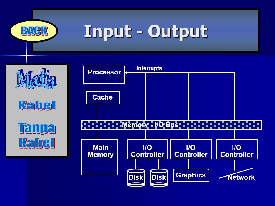 Input - Output Processor Cache Memory - I/O Bus Main Memory I/O Controller Disk I/O Controller I/O Controller Graphics Networkinterrupts