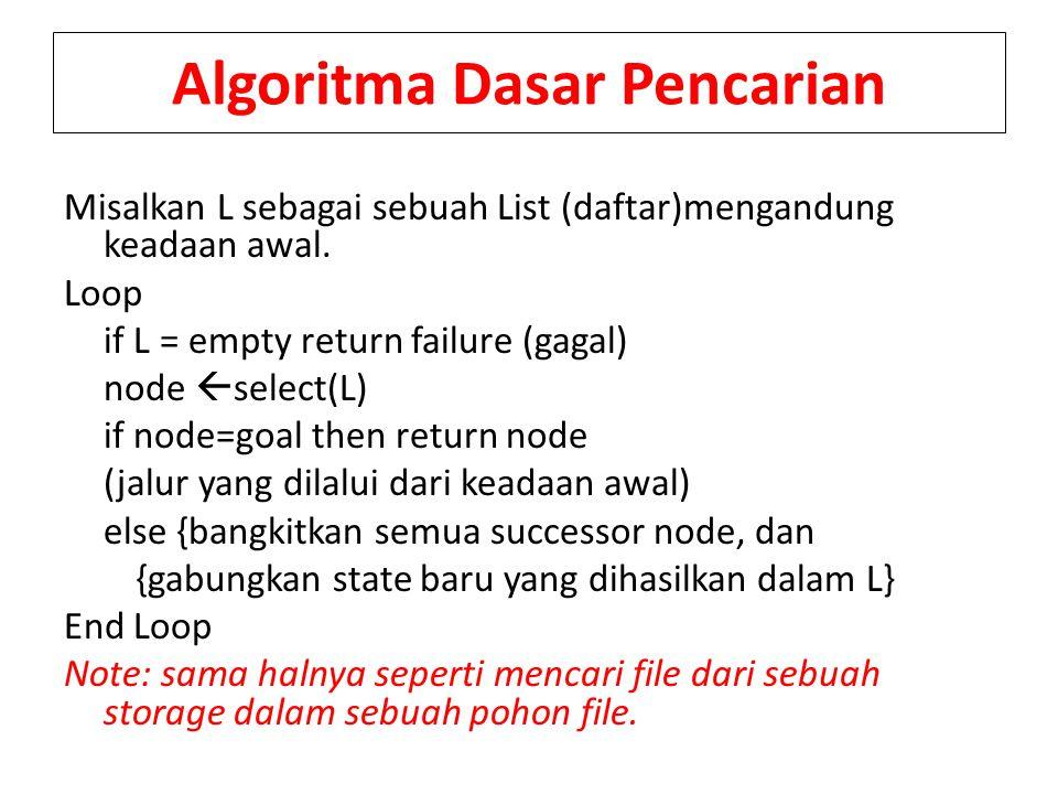 Algoritma Dasar Pencarian Misalkan L sebagai sebuah List (daftar)mengandung keadaan awal. Loop if L = empty return failure (gagal) node  select(L) if