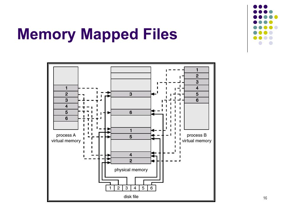 16 Memory Mapped Files