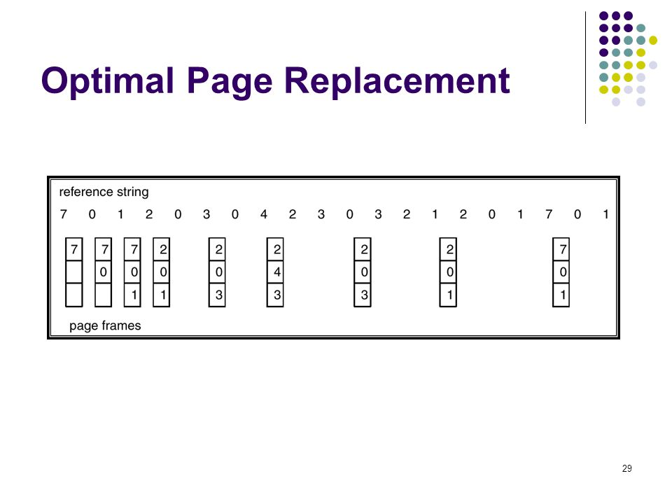 29 Optimal Page Replacement